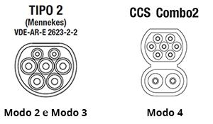 Connettori Tipo2 CCS Combo2